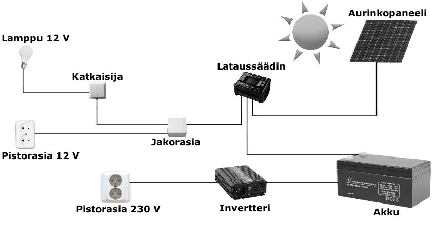 Aurinkopaneeli Asennus Itse